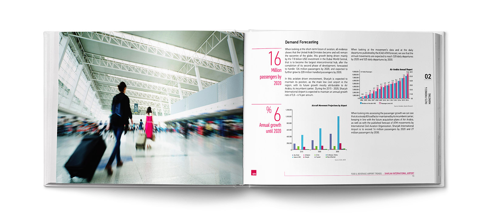 Alpha Food and Beverage Airport Trends